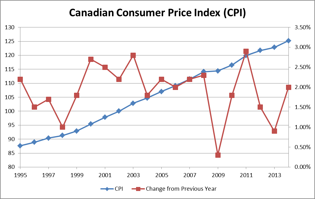 a report on the consumer price index or cpi Commentary and archival information about the consumer price index from the the commerce department will report data on consumer spending and netflix will.